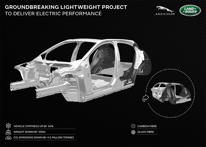 JLR groundbreaking lightweight project for electric