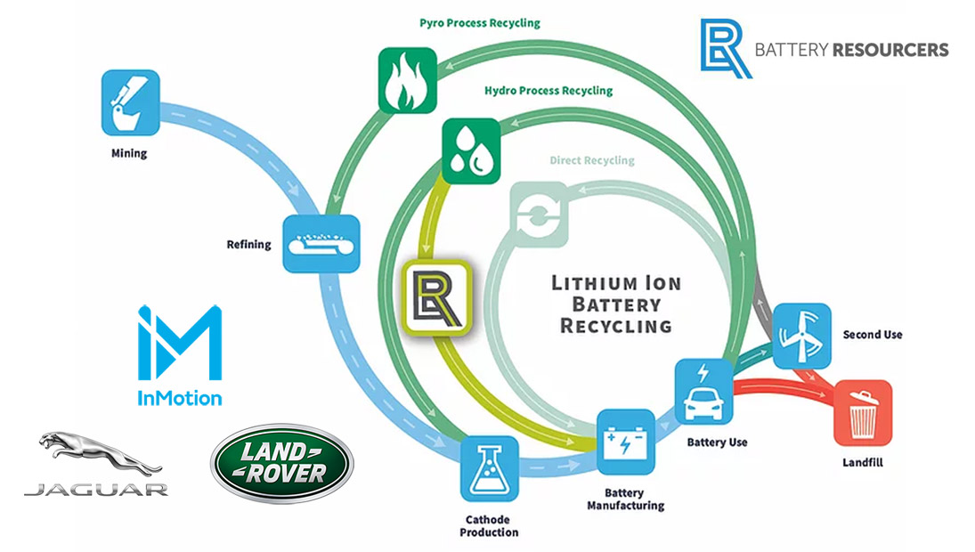 battery resourcers closed loop recycling