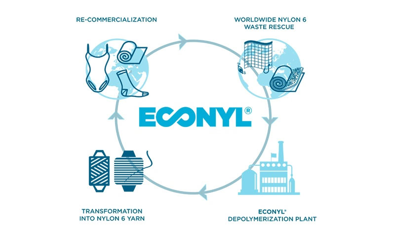 ECONYL process chart