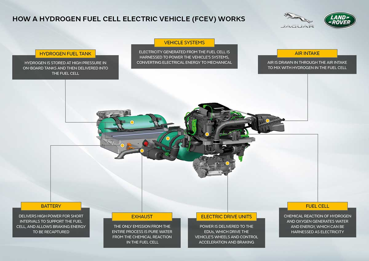 How a hydrogen fuel cell electric vehicle works